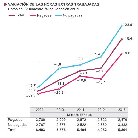 Variación de las horas extra trabajadas (fuente: El País)